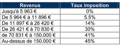 Plus Value Cession D Entreprise Action Quel Taux Reel D