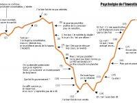 Psychologie de l'investisseur en Bourse !
