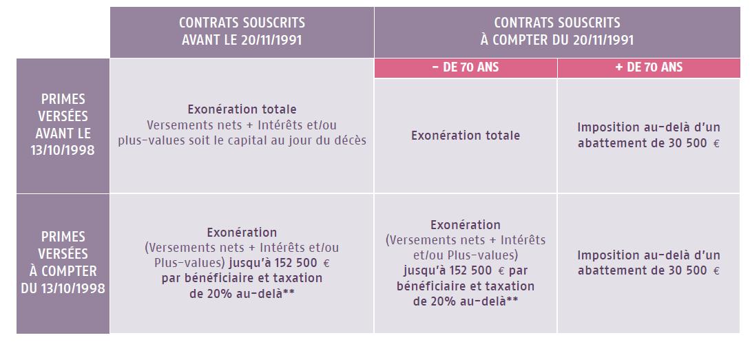 Simulateur : Bilan fiscal et successoral de vos contrats d'assurance vie.