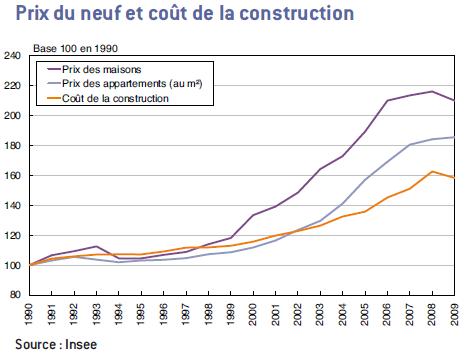 Le prix des terrains b tir facteur d ajustement dans la for Cout construction neuf