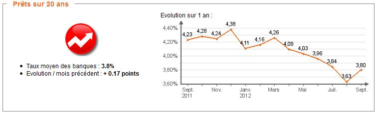 Barème Crédit immobilier, Mars 2013 : Des taux toujours très bas