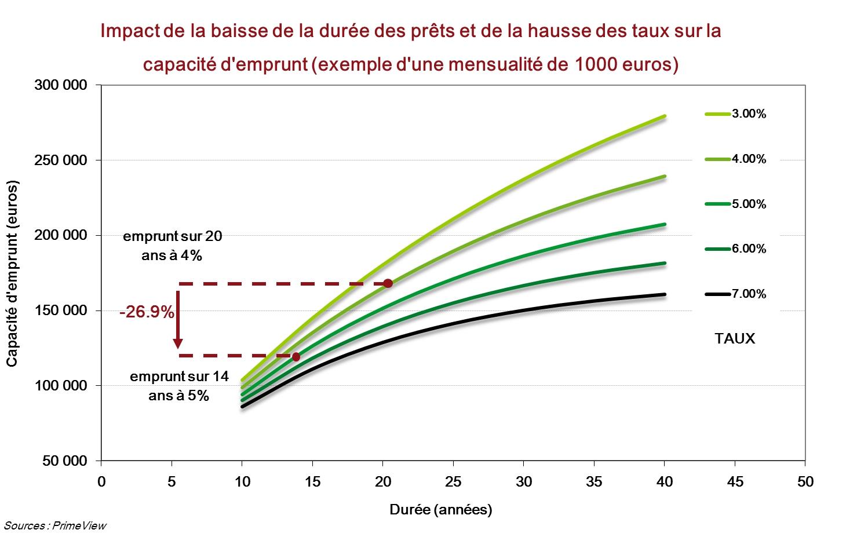 prix de l 39 immobilier une baisse comprise entre 30 et 40 selon primeview. Black Bedroom Furniture Sets. Home Design Ideas