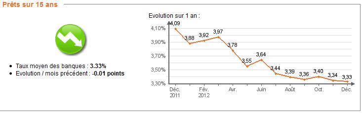 Barème taux de crédit immobilier en Décembre 2012 : Une Relative stabilité.
