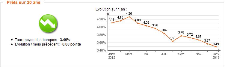 Barème Taux des crédits immobiliers : Janvier 2013