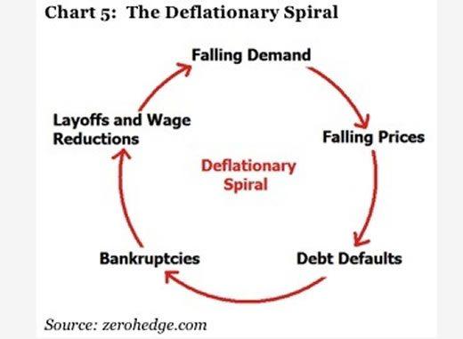 Immobilier : Si les taux négatifs annoncent déflation et décroissance, s'endetter pour investir est suicidaire !