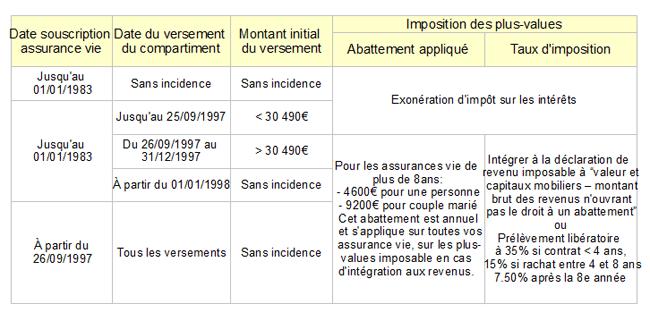 Analyse de la taxe de 30% sur les contrats d'assurance vie. Quelles conséquences ?