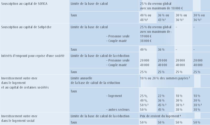 imp 244 t sur le revenu 2014 les chiffres 224 conna 238 tre pour r 233 ussir votre d 233 claration