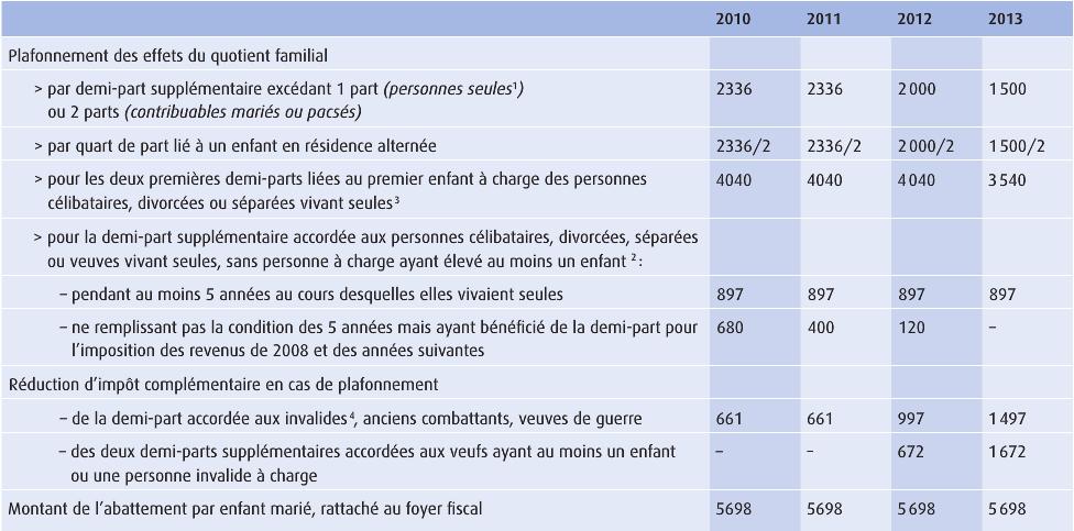 Imp t sur le revenu 2014 les chiffres conna tre pour - Plafond non utilise pour les revenus de 2012 ...
