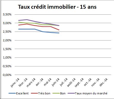 Taux des cr dits immobiliers en juin 2014 la baisse continue inexorablement - Taux credits immobiliers ...
