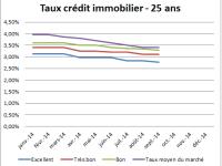 Meilleur taux de crédit immobilier – Septembre 2014 : Stabilité sur toutes les durées