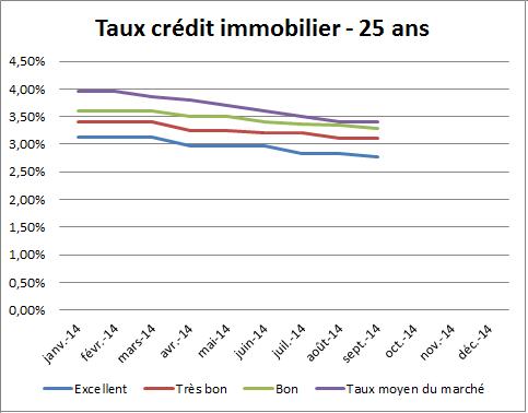 Meilleur taux de cr dit immobilier septembre 2014 stabilit sur toutes le - Taux credits immobiliers ...