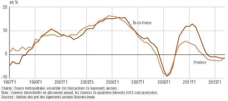 Quel rendement des placements bancaires financiers et de l immobilier depuis - Taux notaire immobilier ancien ...