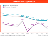Rendement Du Fonds Euros Analyse Des Rendements Des Contrats D