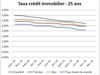 Meilleur taux de crédit immobilier – Novembre 2014 : Les taux d'intérêt baissent toujours et encore