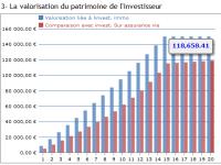 Loi PINEL, oubliez la défiscalisation, pensez rendement global de l'investissement.