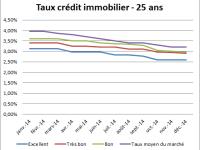 Meilleur taux de crédit immobilier – Décembre 2014 : Les taux au plus bas.
