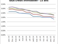 Meilleurs Taux de crédit immobilier actuels – Août 2015 : Légère hausse estivale, mais rien d'inquiétant