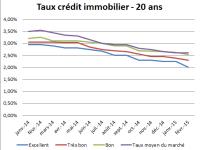 Meilleurs Taux de crédit immobilier actuels – Mai 2015 : Des taux au plus bas pour longtemps