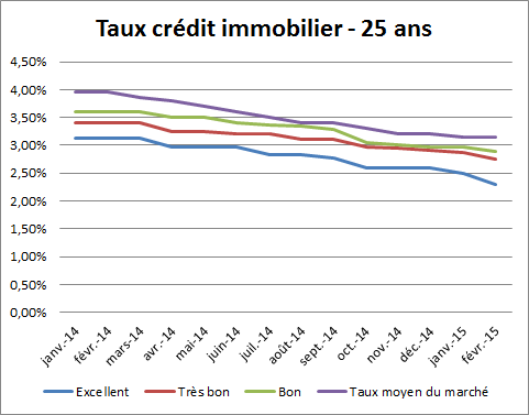 Simulation taux de credit immobilier - Taux credits immobiliers ...