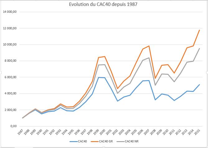 Evolution CAC40 depuis 1987