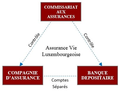 Assurance vie au luxembourg opportunit ou concept for Caa luxembourg
