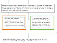 Assurance vie : Quelle clause bénéficiaire pour réduire les droits de succession ?
