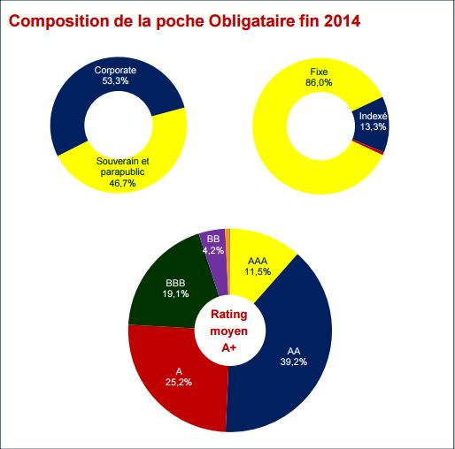 composition poche obligataire fonds euros 2014