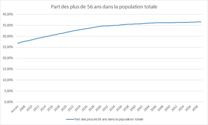 Evolution de la population francaise de plus de 56 ans en France entre 2015 et 2060