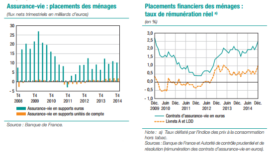 assurance vie flux et rendement net du fonds euros