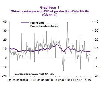 croissance chine et consommation d'électricité