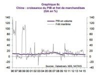La véritable croissance chinoise à 2% au lieu de 7% officiel, selon Patrick ARTUS