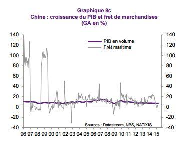 croissance chine fret marchandise mer