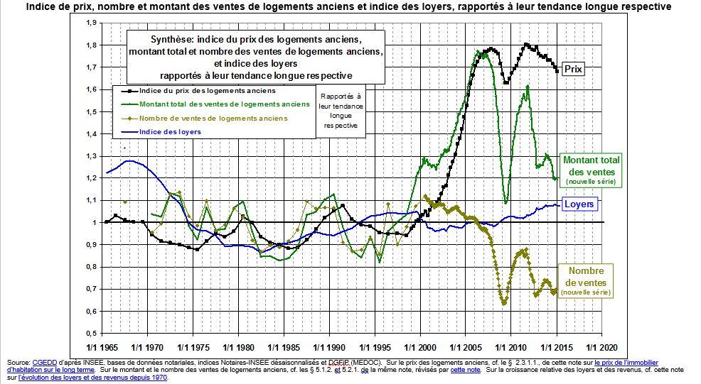 friggit prix de l'immobilier