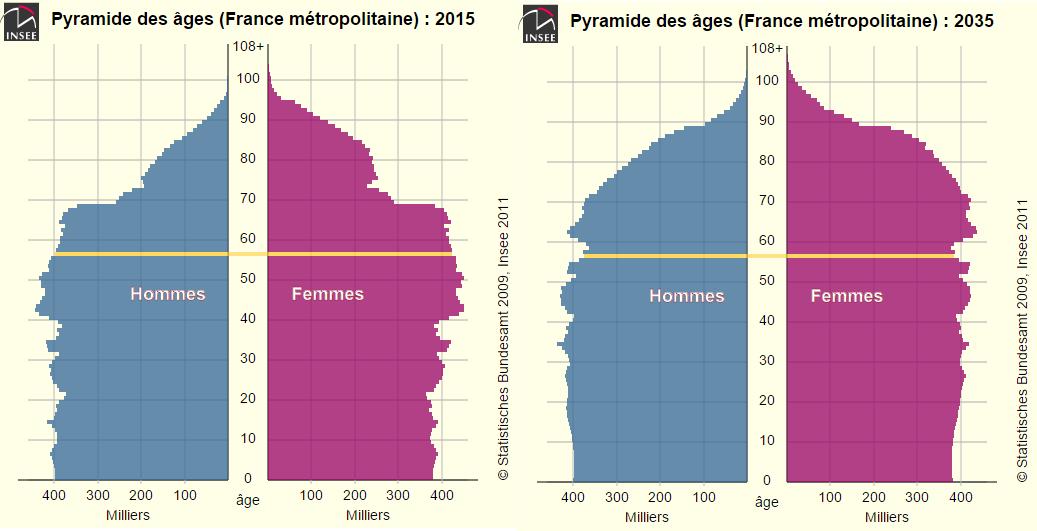 pyramide des âges 2015-2035