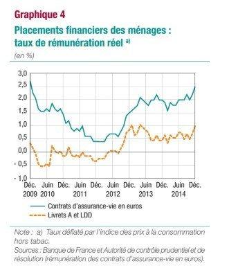 OER graphique 4 - placements financiers des menages - taux de remunération reel