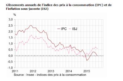 Inflation-France