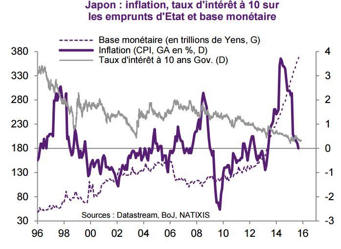 Taux d'intérêt au japon depuis 2000