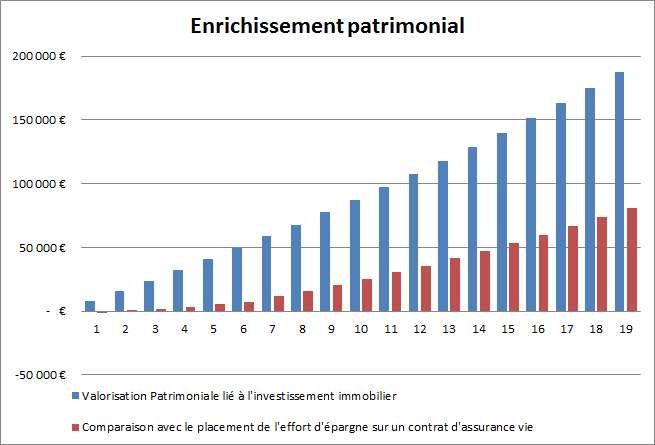enrichissement patrimonial