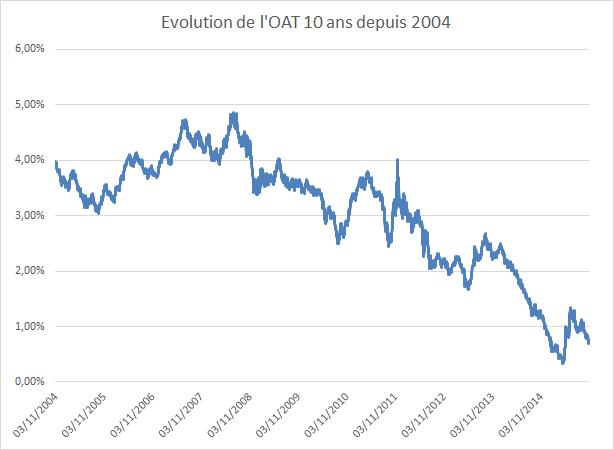 evolution oat 10 ans