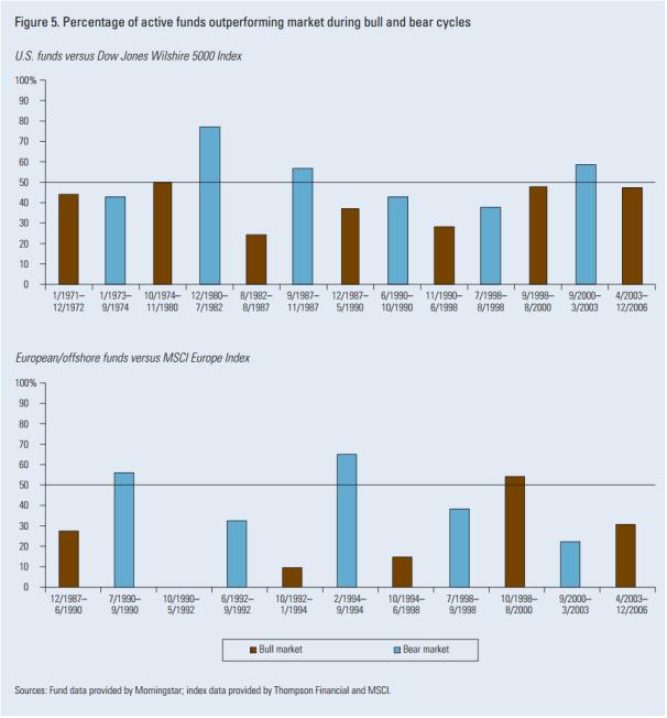 bull market bear market impact des frais