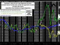 Investir dans l'immobilier coûte 31% moins cher en 2016 qu'en 2011 grâce à la baisse des prix et des taux d'intérêt des crédits.