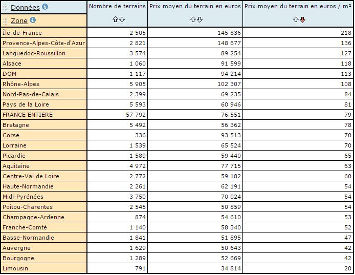 prix moyen des terrains par m² en France 2014