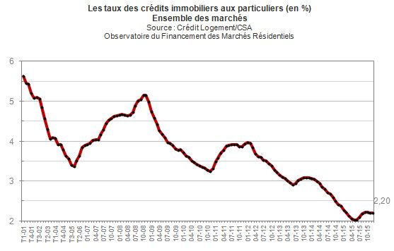 credit immobilier quel apport