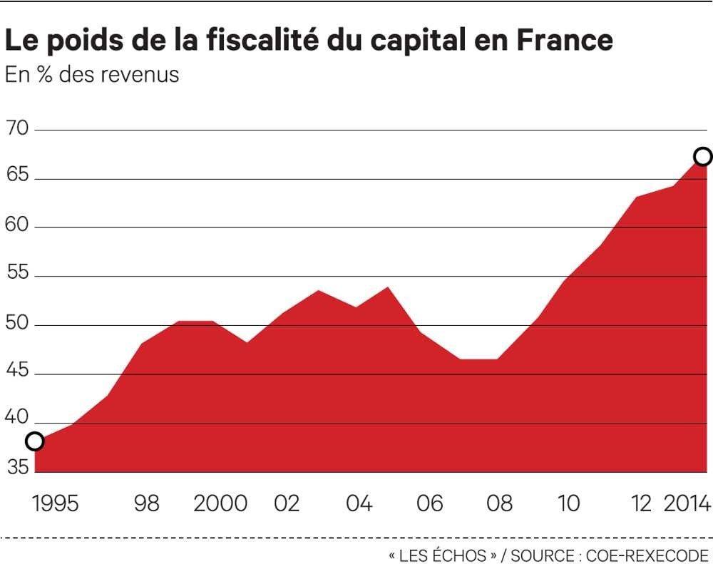 imposition capital en France