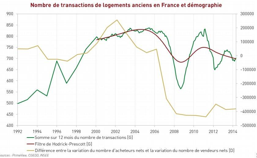 démographie et nobmre de transaction