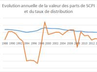 Comment investir en SCPI à crédit avec 500€ / mois de capacité d'épargne ?