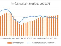 SCPI : Pourquoi investir en 2016 ? Quel rendement espérer pour l'investisseur en 2016 ?