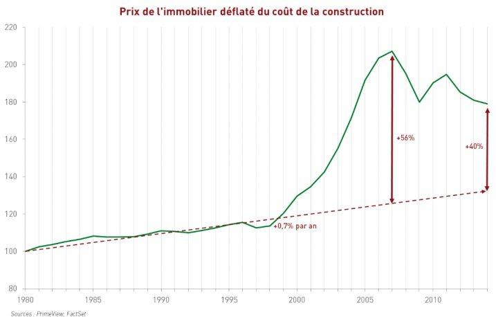 prix de immo et coût de construction