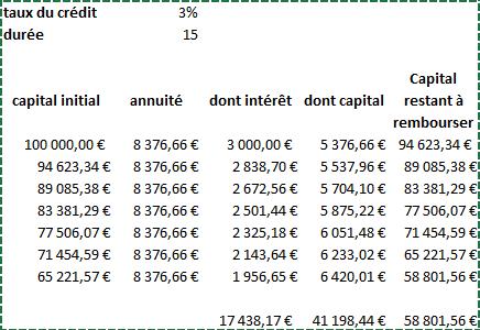 Comprendre le calcul d un cr dit immobilier et le tableau - Calcul tableau d amortissement emprunt excel ...