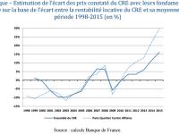 Une bulle sur l'immobilier d'entreprise et les SCPI ? Une surévaluation comprise entre 15% à 30% selon le HCSF